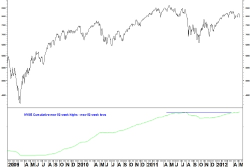 Nyse_h-l_daily
