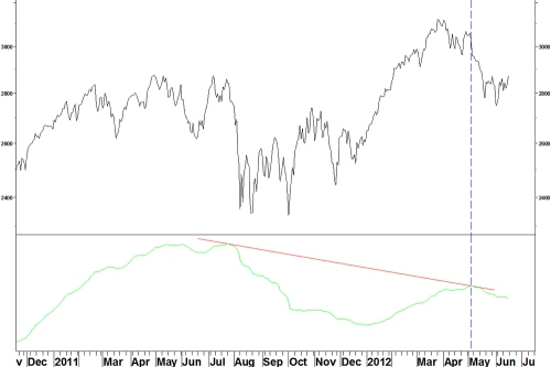 Nasdaq_h-l_daily_zoomed_180612