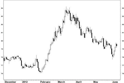 Usdjpy_candles_110612