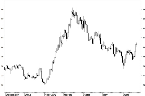 Usdjpy_candles_250612