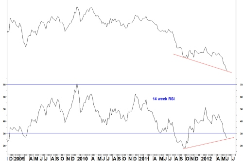 X_rel_spx_weekly_110612