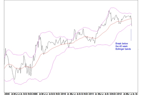 Agn_rel_spx_weekly