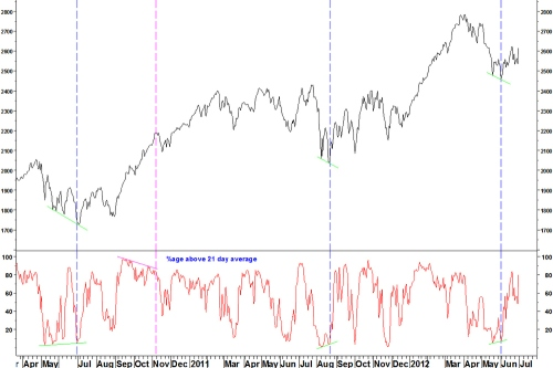 Ndx21mabreadth