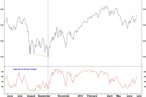 Spx50mabreadth