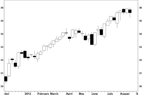 Xlp_candles_weekly