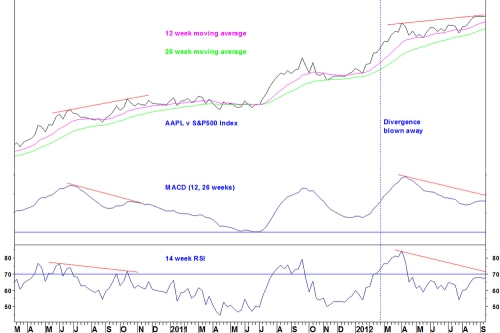 Aaplspx_composite_weekly2