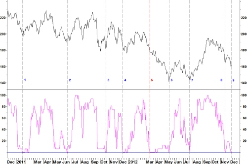 Xau50breadth101212