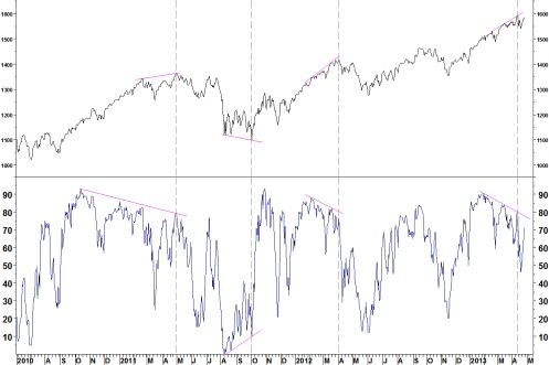 SPX 50 DAY BREADTH 290413