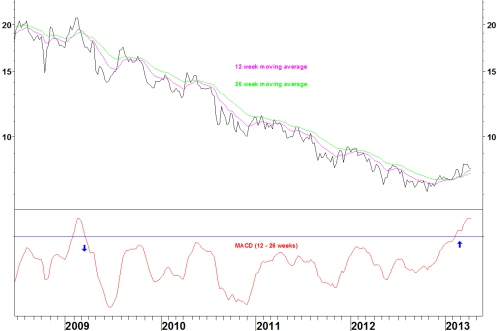 WPOXLY WEEKLY