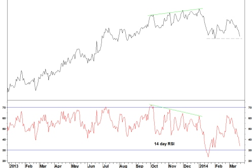 DISCSPX AND RSI DAILY