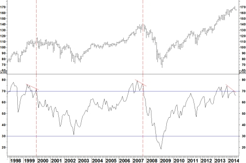 DOW MONTHLY RSI 110814
