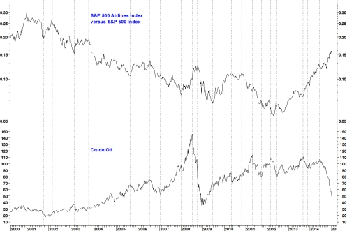 AIRLINES VS SPX AND OIL