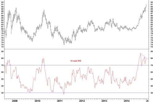 DXY WEEKLY 050115