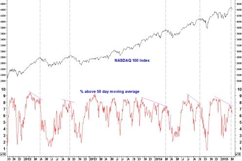 NASDAQ 50 BREADTH