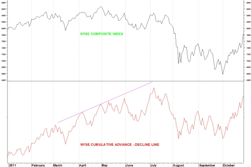 NYSE BREADTH 2011