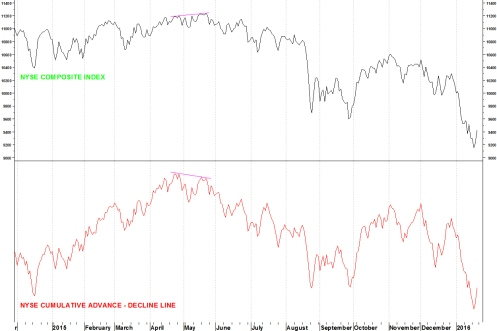 NYSE BREADTH
