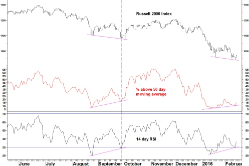 RUSSELL 2000 BREADTH AND RSI