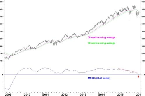 NASDAQ 100 WEEKLY 130316